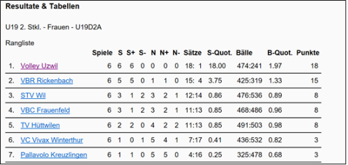 resultatejuniorinnenu19vorrunde-16-17